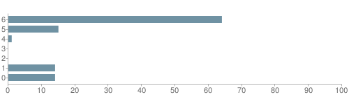 Chart?cht=bhs&chs=500x140&chbh=10&chco=6f92a3&chxt=x,y&chd=t:64,15,1,0,0,14,14&chm=t+64%,333333,0,0,10 t+15%,333333,0,1,10 t+1%,333333,0,2,10 t+0%,333333,0,3,10 t+0%,333333,0,4,10 t+14%,333333,0,5,10 t+14%,333333,0,6,10&chxl=1: other indian hawaiian asian hispanic black white